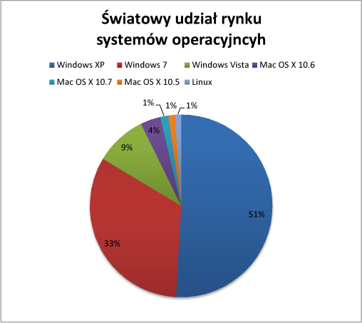 Udział Windows 7