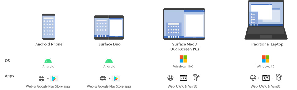 Surface Neo + Duo