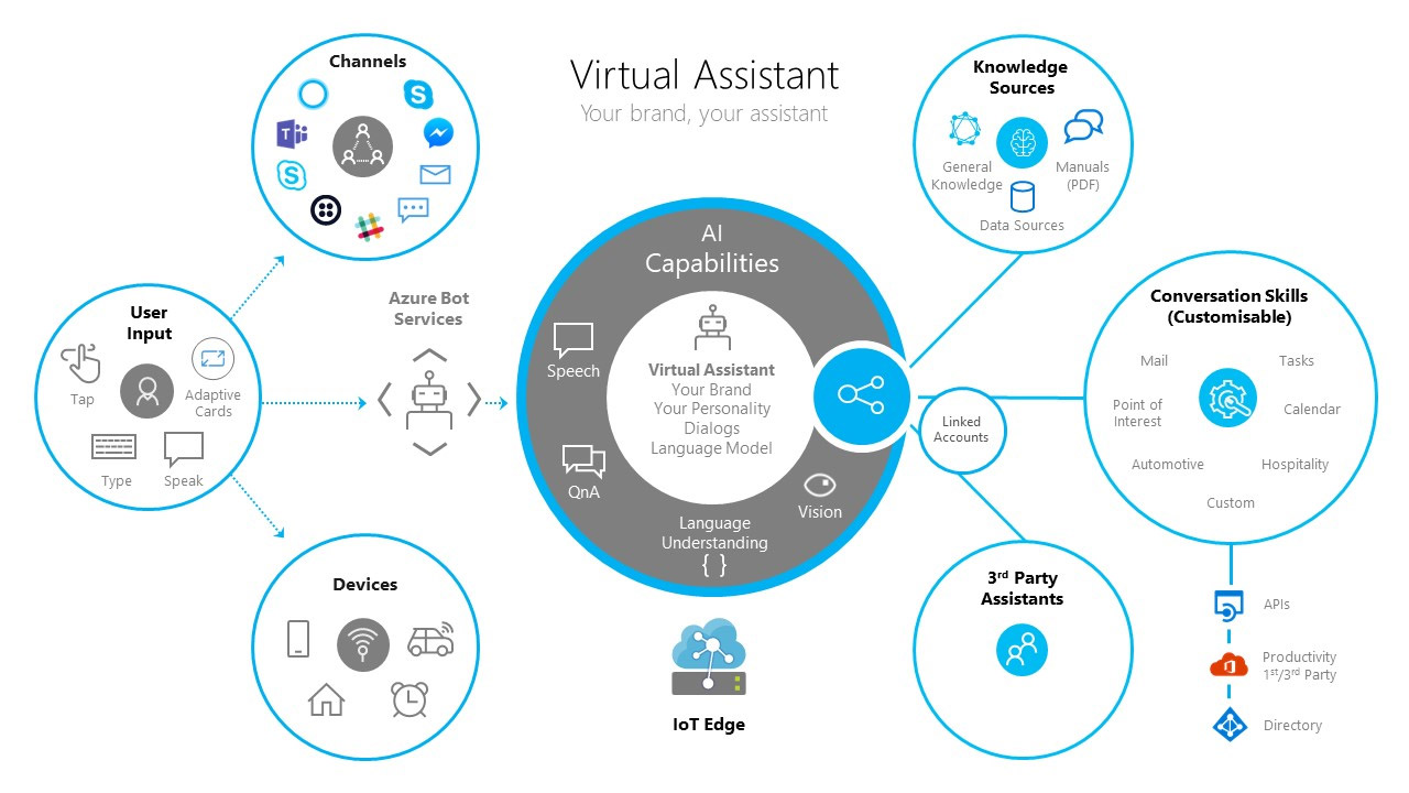 Virtual Assistant Accelerator